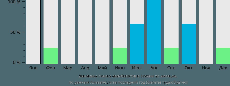 Динамика поиска авиабилетов в Козани по месяцам