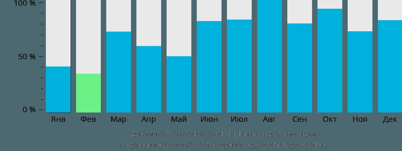 Динамика поиска авиабилетов в Кызылорду по месяцам
