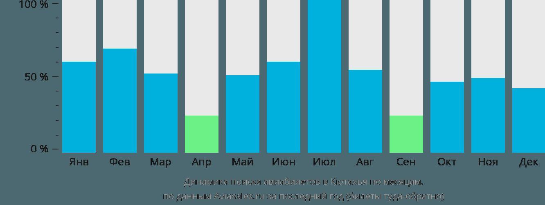 Динамика поиска авиабилетов в Кютахья по месяцам