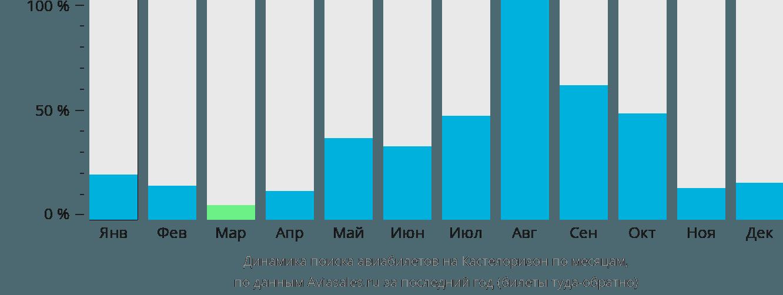 Динамика поиска авиабилетов в Мейисти по месяцам