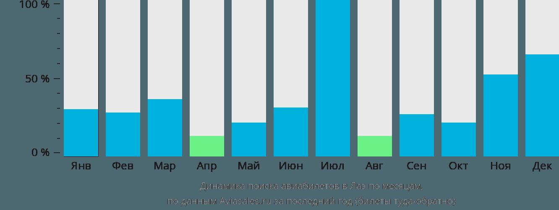 Динамика поиска авиабилетов в Лаэ по месяцам