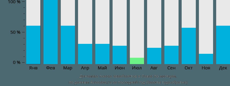 Динамика поиска авиабилетов в Лажис по месяцам