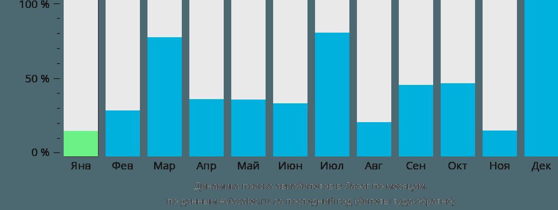 Динамика поиска авиабилетов в Лаоак по месяцам