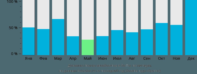 Динамика поиска авиабилетов в Ла-Пас по месяцам