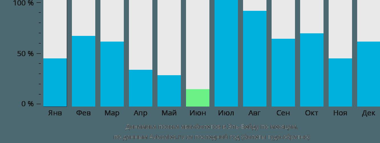 Динамика поиска авиабилетов в Эль-Байду по месяцам