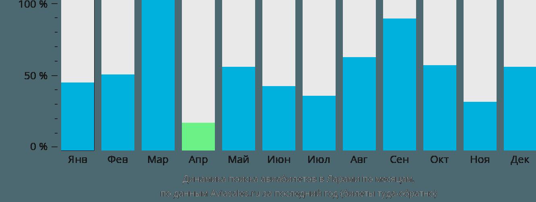 Динамика поиска авиабилетов Ларами по месяцам