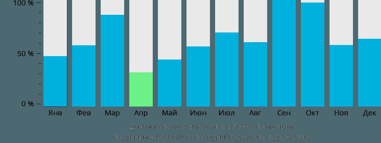 Динамика поиска авиабилетов в Лаббок по месяцам