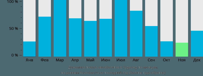 Динамика поиска авиабилетов в Худжанд по месяцам