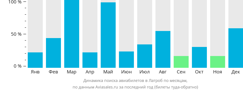 Динамика поиска авиабилетов в Латроб по месяцам
