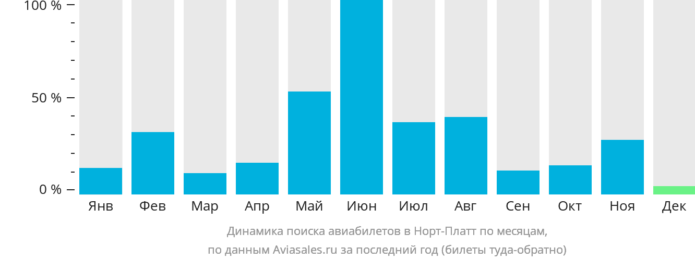 Динамика поиска авиабилетов в Норт-Платт по месяцам