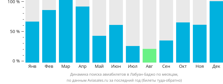 Динамика поиска авиабилетов Лабуан Баджо по месяцам
