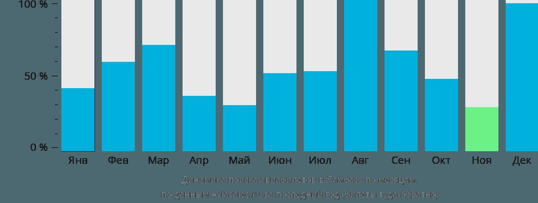 Динамика поиска авиабилетов в Лабазу по месяцам