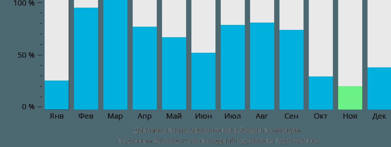 Динамика поиска авиабилетов в Лабуан по месяцам