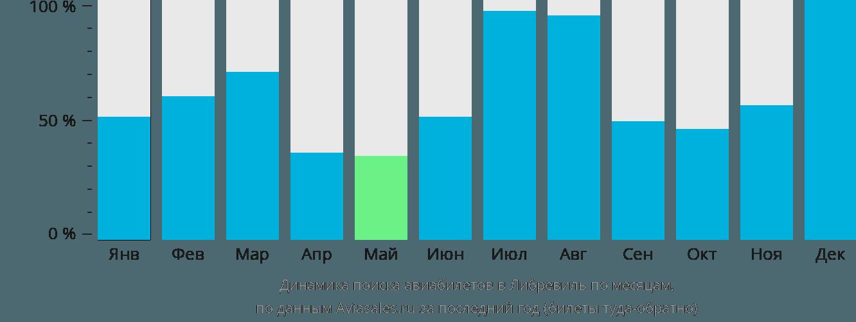 Динамика поиска авиабилетов в Либревиль по месяцам