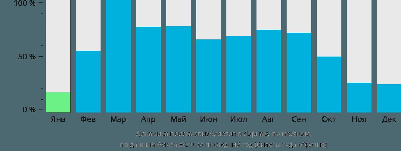 Динамика поиска авиабилетов в Ларнаку по месяцам