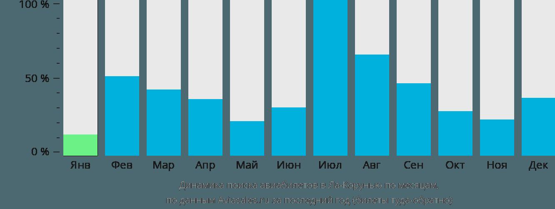 Динамика поиска авиабилетов в Ла-Корунью по месяцам