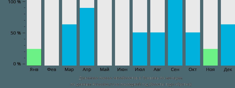 Динамика поиска авиабилетов в Лунъянь по месяцам