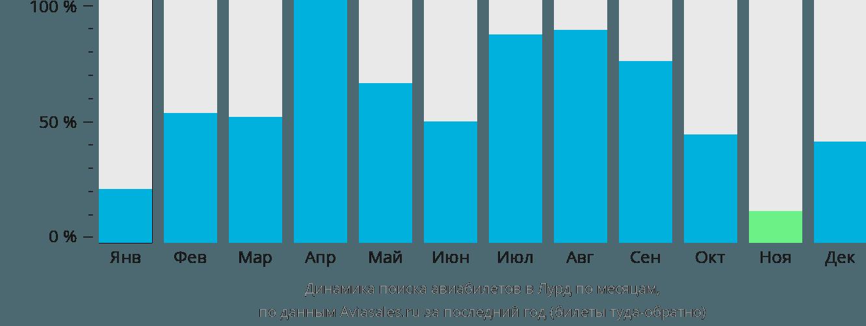 Динамика поиска авиабилетов Лурд по месяцам