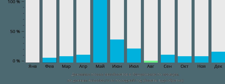 Динамика поиска авиабилетов Лешуконское по месяцам