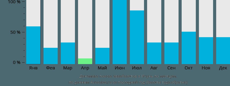 Динамика поиска авиабилетов в Ичунь по месяцам