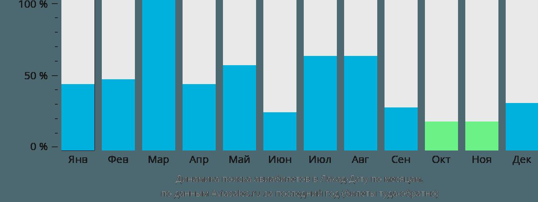 Динамика поиска авиабилетов в Лахад-Дату по месяцам