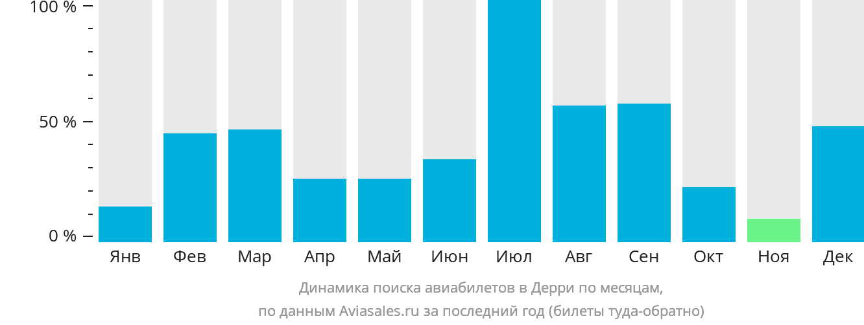 Динамика поиска авиабилетов в Дерри по месяцам