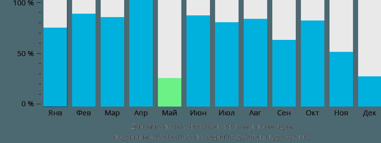 Динамика поиска авиабилетов в Эксмут по месяцам