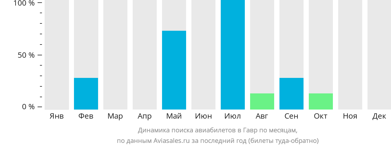 Динамика поиска авиабилетов Гавр по месяцам