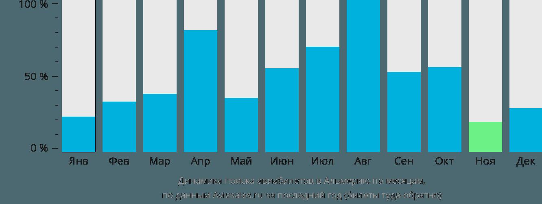 Динамика поиска авиабилетов в Альмерию по месяцам