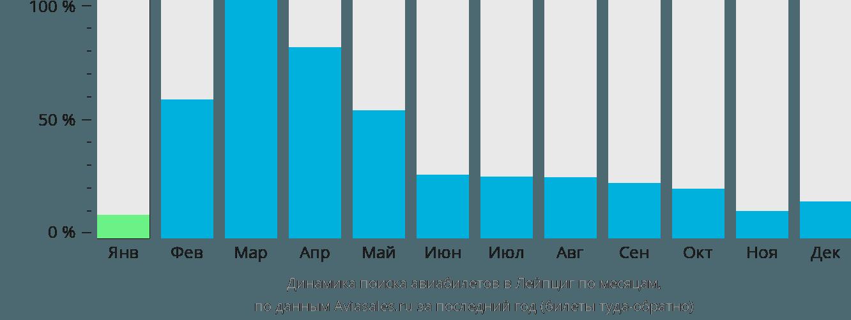 Динамика поиска авиабилетов в Лейпциг по месяцам