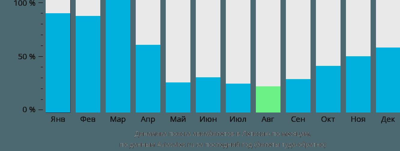Динамика поиска авиабилетов в Летисию по месяцам