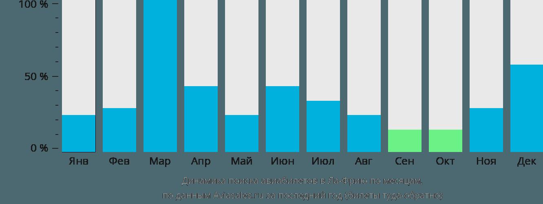 Динамика поиска авиабилетов Ла Фриа по месяцам