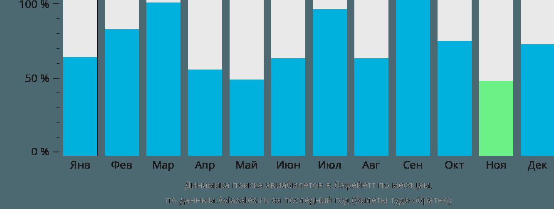 Динамика поиска авиабилетов в Лафейетт по месяцам