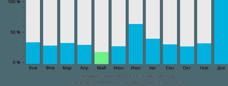 Динамика поиска авиабилетов в Ломе по месяцам