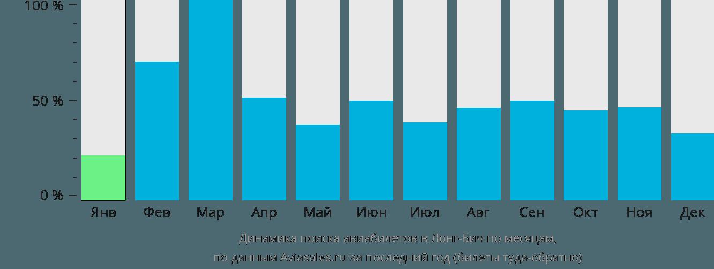Динамика поиска авиабилетов в Лонг-Бич по месяцам