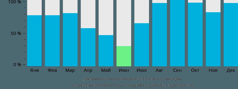 Динамика поиска авиабилетов в Льеж по месяцам