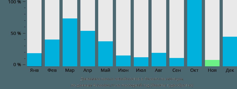 Динамика поиска авиабилетов Легаспи по месяцам