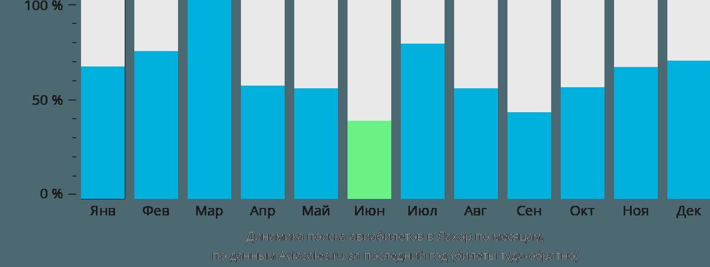 Динамика поиска авиабилетов в Лахор по месяцам