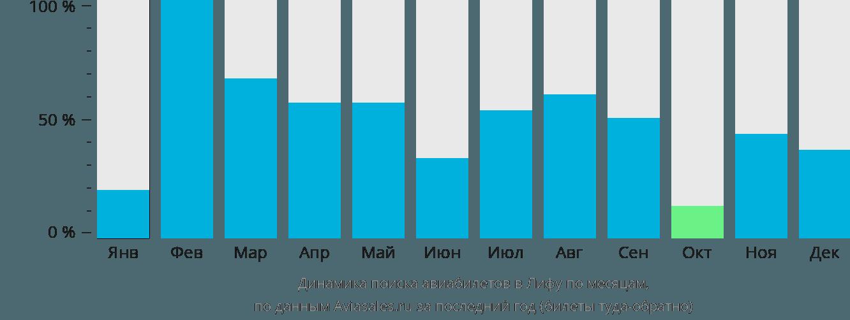 Динамика поиска авиабилетов в Лифу по месяцам