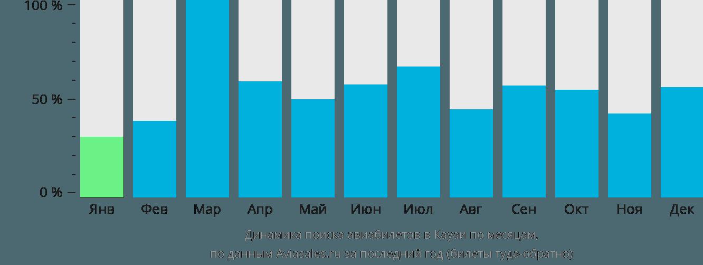 Динамика поиска авиабилетов в Кауаи по месяцам