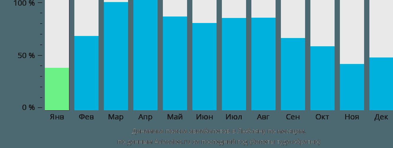 Динамика поиска авиабилетов в Любляну по месяцам