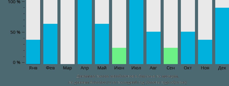 Динамика поиска авиабилетов в Лаксэльв по месяцам
