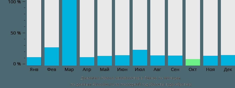 Динамика поиска авиабилетов Лекнес по месяцам