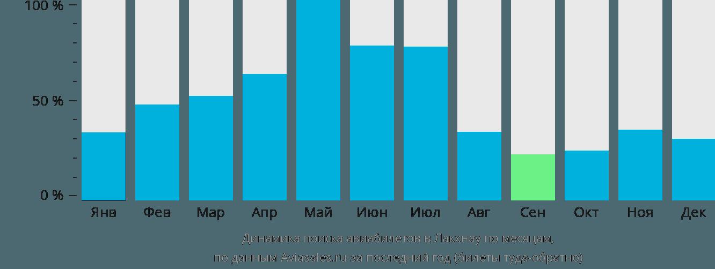 Динамика поиска авиабилетов в Лакхнау по месяцам
