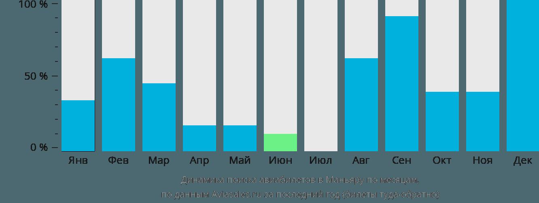Динамика поиска авиабилетов в Маньяру по месяцам