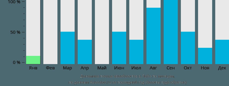 Динамика поиска авиабилетов в Либо по месяцам