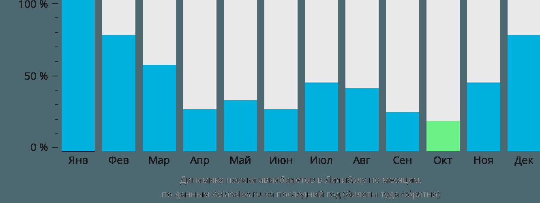 Динамика поиска авиабилетов в Лалибелу по месяцам