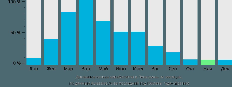 Динамика поиска авиабилетов в Ленкорань по месяцам