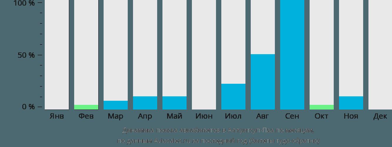 Динамика поиска авиабилетов Аллуитсуп Паа по месяцам