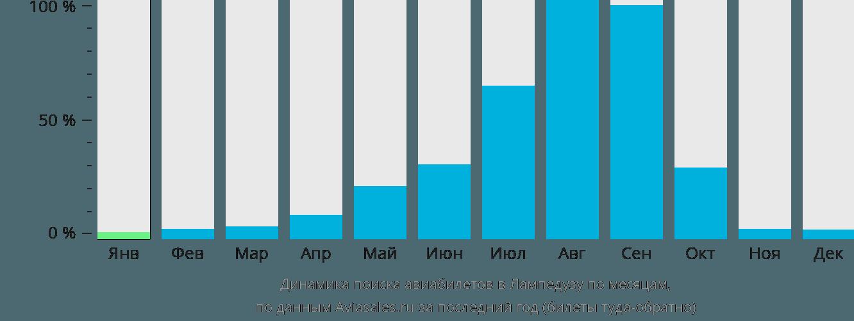 Динамика поиска авиабилетов Лампедуса по месяцам